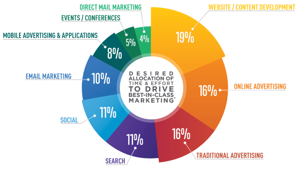 Marketing Strategies Graph