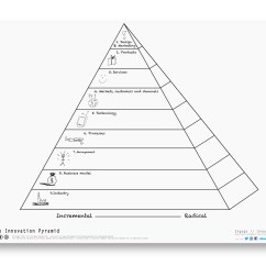 Blank Pyramid Diagram 5 2000 Mustang Fuse Box Christopherbathum Co