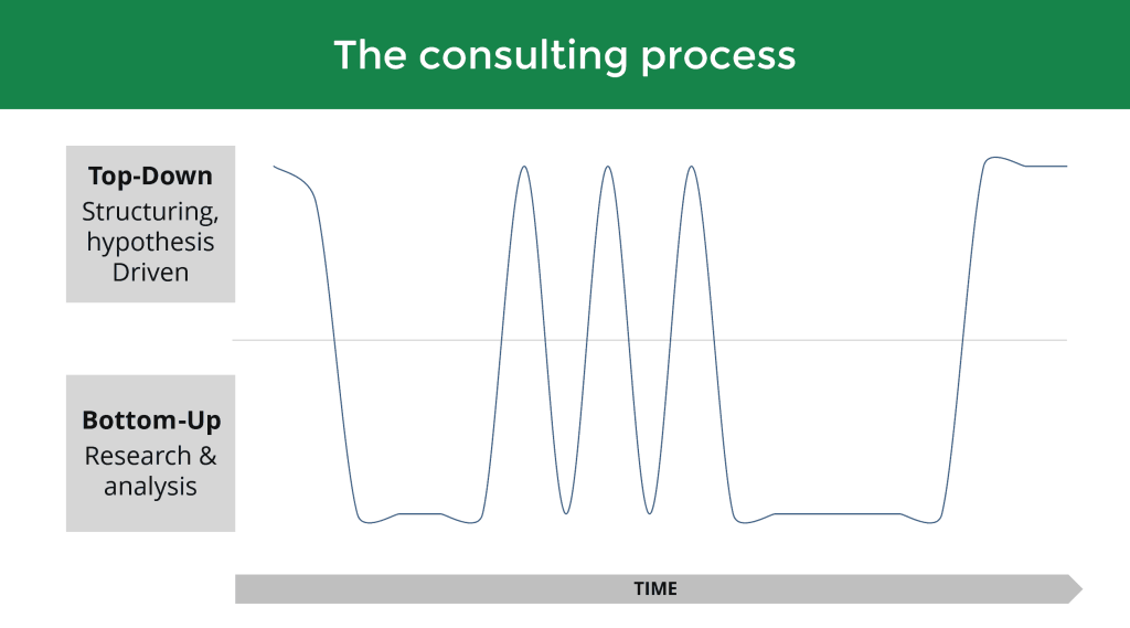 Strategy consulting process