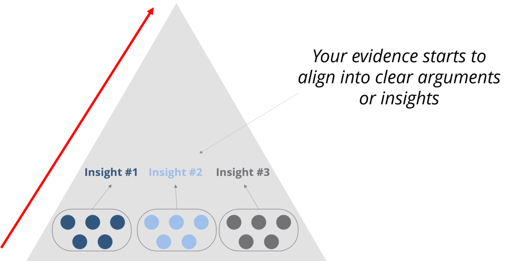 Pyramid principle - getting to the insight