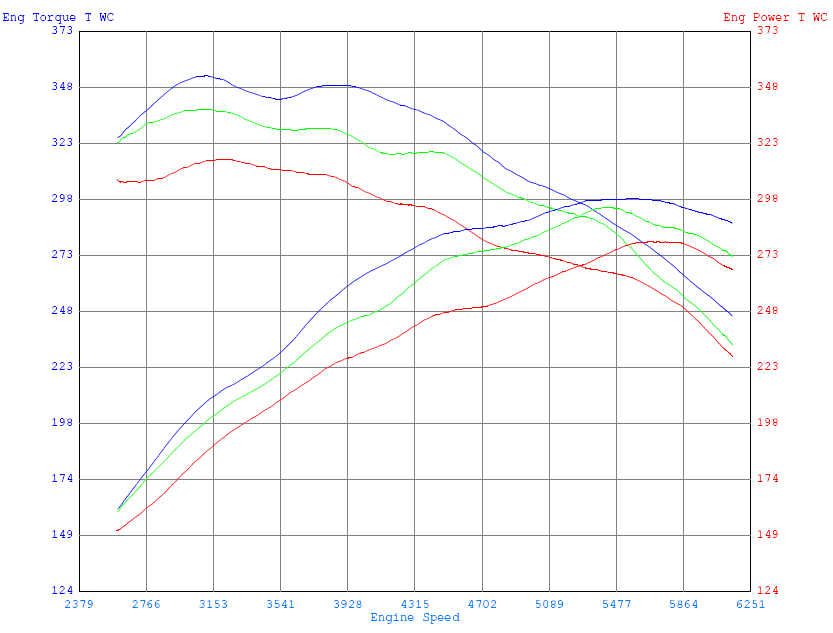 Ford Focus RS engine tune dyno graph