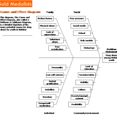 Ct90 Wiring Diagram 1999 Saturn Sl Of Drugs Cause And Effect Analysis Drug Use Among Adolescents In Trinidadunder The Category Family We Identified Several Causes For Abuse By Teens
