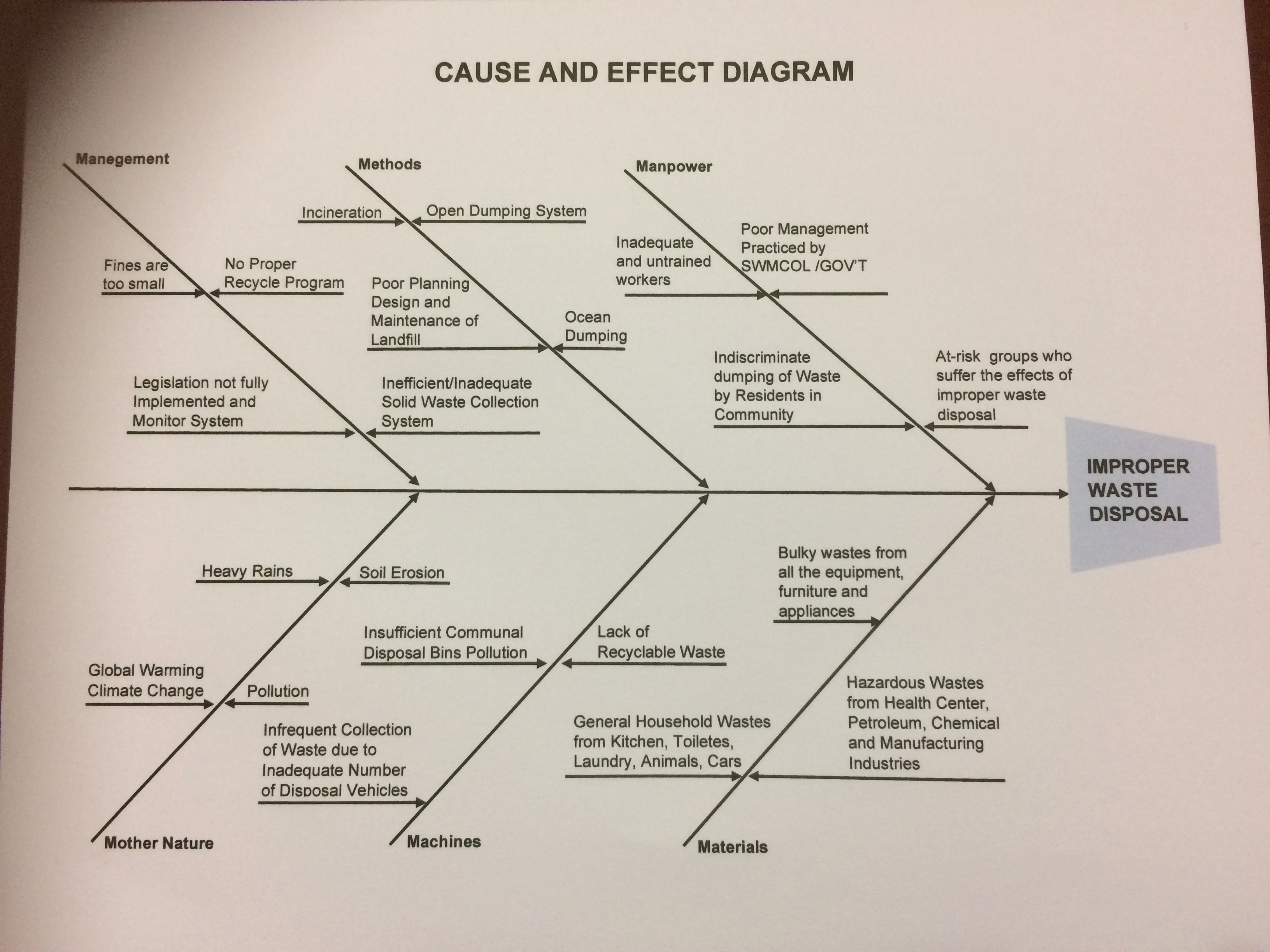 the cause and effect diagram liver panel improper waste disposal strat matters
