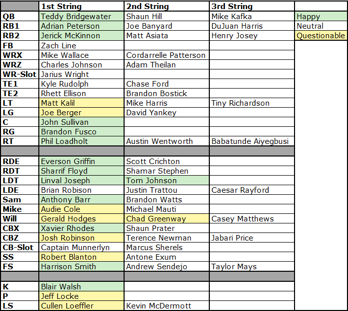 Vikings pre draft depth chart also  minnesota fan   guide to the nfl stray rh strayobservations wordpress