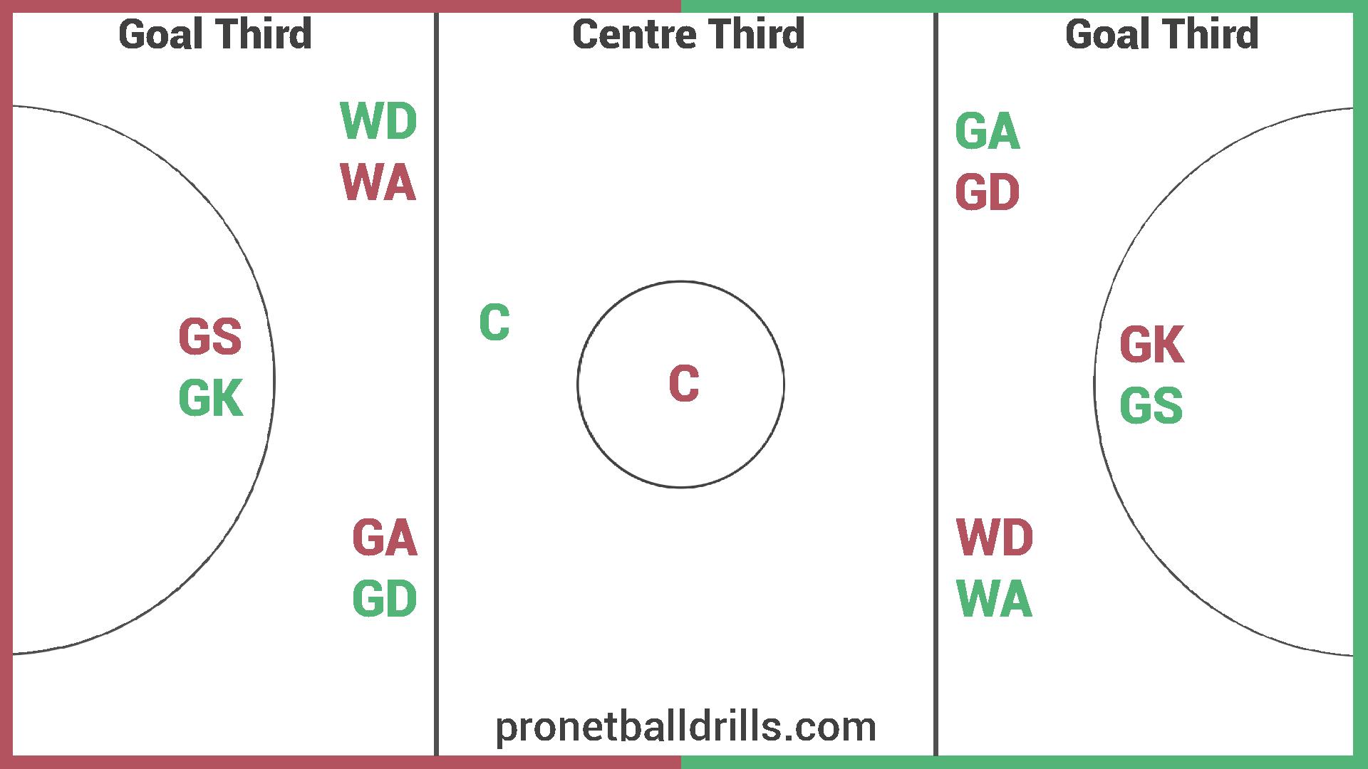 netball court diagram layout wiring of a house sarah janewihapi streak club