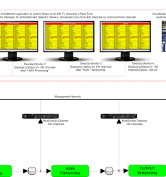 basic diagram for multiscreen detector monitoring at different processing points of dvb signal [ 3741 x 1832 Pixel ]