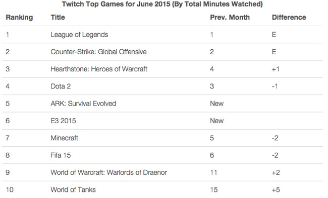Status Report: WoT Ranks up on Twitch