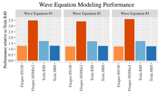 CGG is a leader in cutting-edge geoscience and recently conducted proprietary wave equation modelling benchmarking on several different GPU accelerators, including the new AMD FirePro™ S9300 x2 GPU. As the complexity of the wave equation increased, the performance advantage also grew in favor of the AMD FirePro™ S9300 x2 GPU, to a point where it was 2x faster than any other card tested.