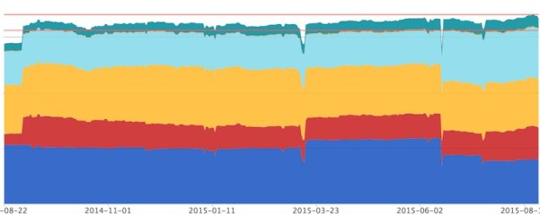世界同時株安 マネーフォワード資産推移 1年