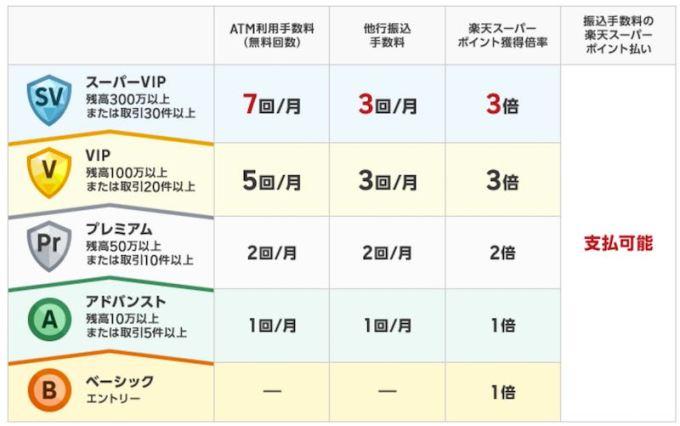 楽天銀行ハッピープログラム ステージ.jpg