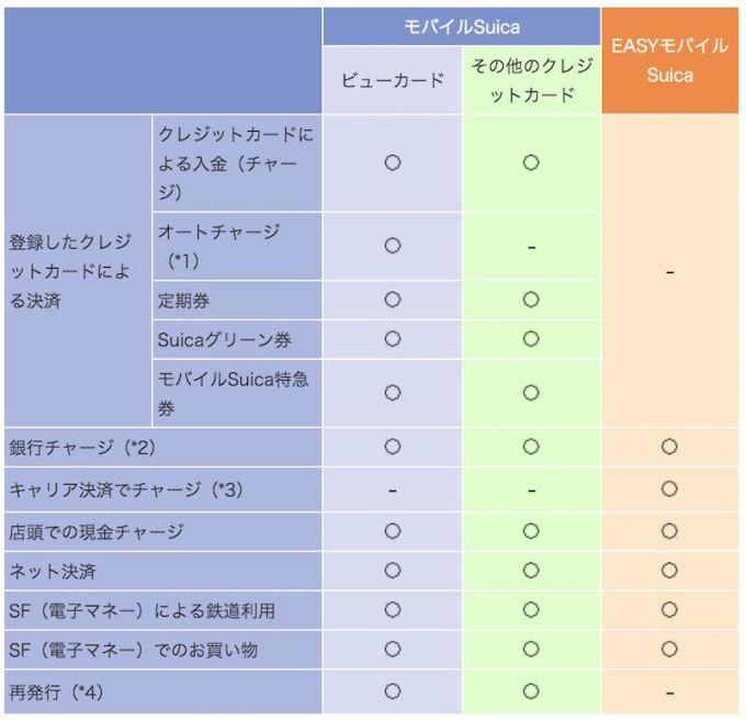 モバイルSuica・EASYモバイルSuica 比較.jpg