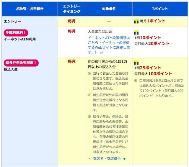 新生銀行 Tポイントプログラム2016.jpg
