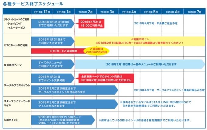 SBIカード サービス終了スケジュール.jpg