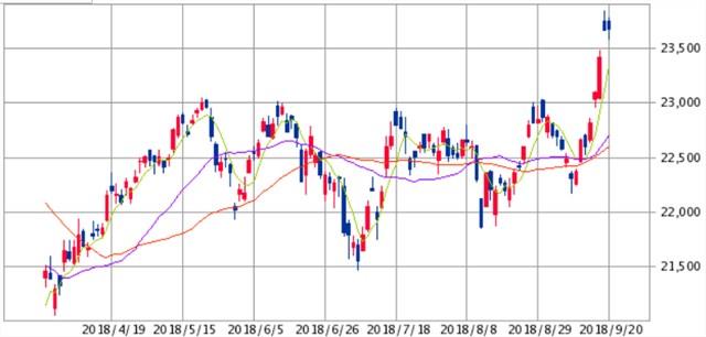 日本株上昇は運気の転換点になるか