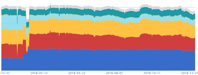 資産残高時系列推移グラフ 2018年
