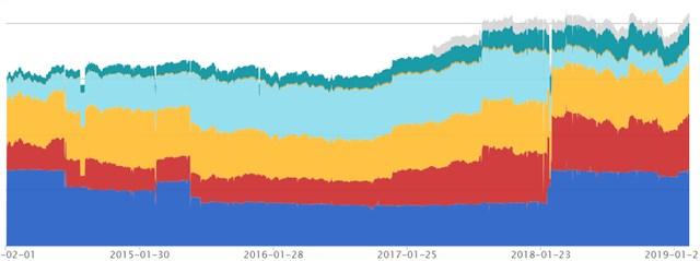 資産推移グラフ 20190302