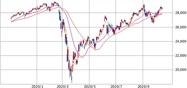 1年チャート20201015