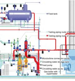 testing parameters of inlet steam temperature 240 c pressure 12 bar g flow 4 6 t h [ 1188 x 920 Pixel ]