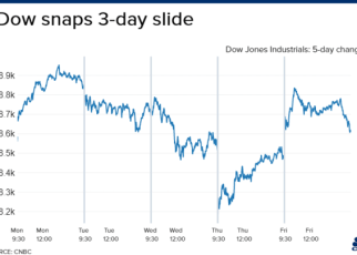 stock market dow jones