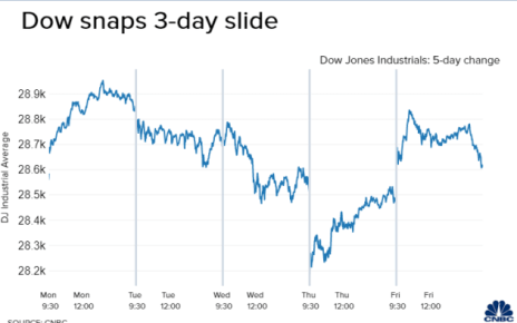 stock marketdow jones