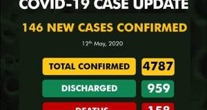 NCDC Number of New cases 146