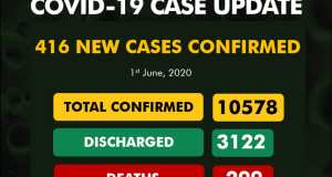 416 new cases of COVID-19 Infections