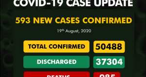 985 COVID-19 Patience Die As Nigeria's COVID-19 Cases Exceed 50,000