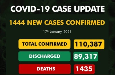 Nigeria Records 1,444 new Cases of #COVID19, Discharges 717 in Lagos State, Backlog of 2,825 in FCT