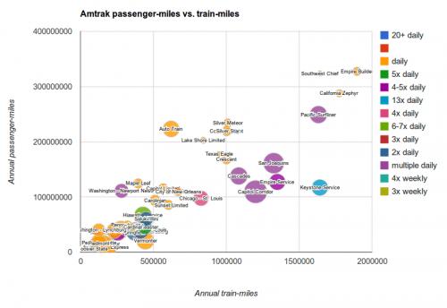 amtrak-pax-mi-vs-train-mi-linear2