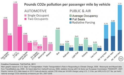 transportation modes co2 emissions