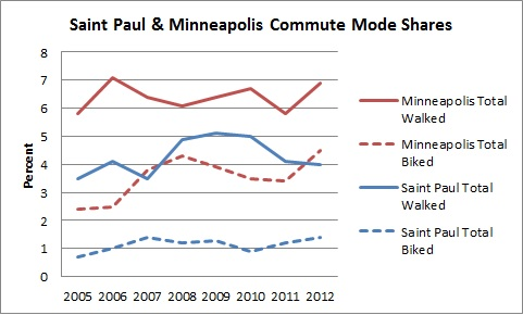 Saint Paul & Minneapolis Commute Mode Share Comparison