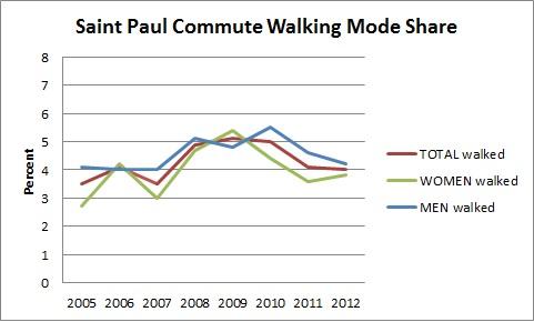 Saint Paul Commute Walking Mode Share