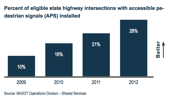 Percent of eligible state highway intersections with accessible pedestrian signals installed