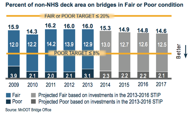 Percent of non-NHS Deck area on Bridges in Fair or Poor Condition