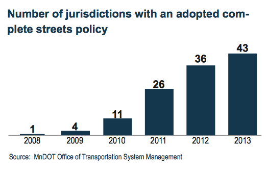 Number of jurisdictions with an adopted complete streets policy