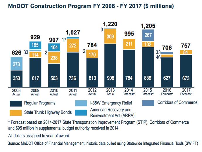 MnDOT Construction Program FY2008-FY2017 ($ millions)