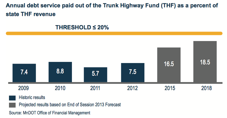 Annual debt service paid out of the Trunk Highway Fund (THF) as a percent of state THF revenue