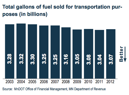 Total gallons of fuel sold for transportation purposes (in billions)