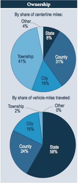 Ownership by share of centerline miles and by share of vehicle-miles traveled.