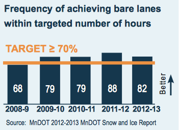 Frequency of achieving bare lanes within targeted number of hours