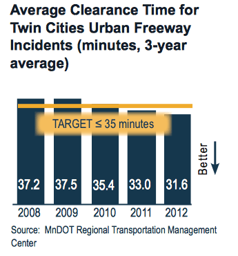Average Clearance Time for Twin Cities Urban Freeway Incidents (minutes, 3-year average).