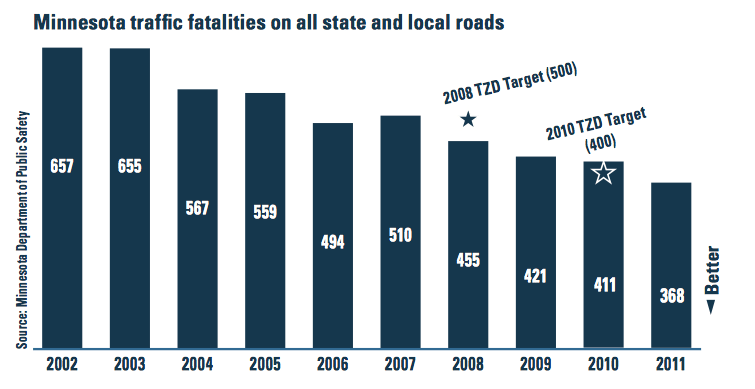 Minnesota traffic fatalities on all state and local roads, from 2011 MnDOT Annual Minnesota Transportation Performance Report. http://www.dot.state.mn.us/measures/