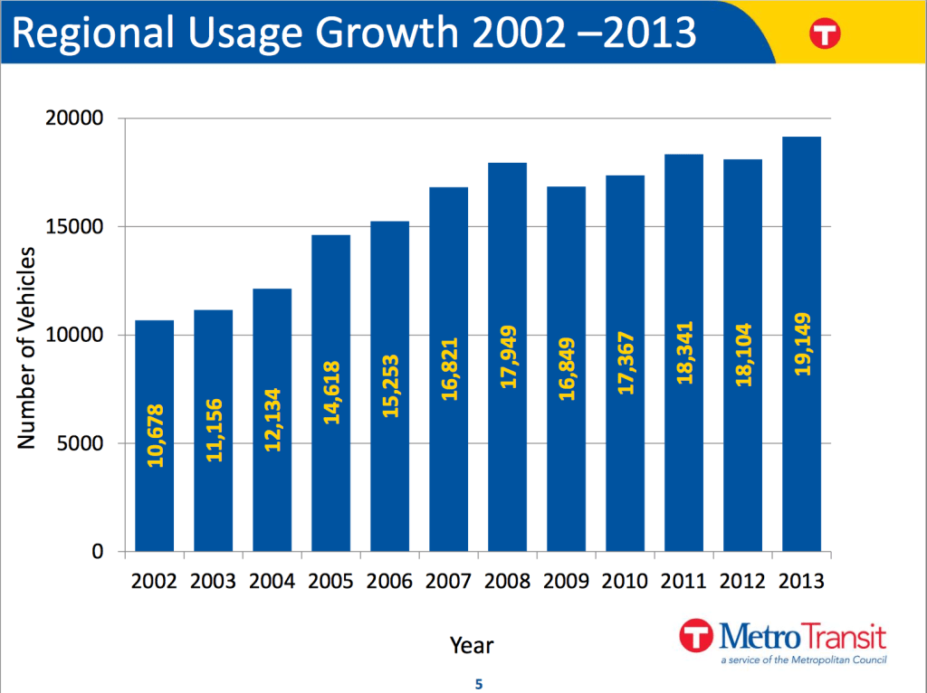 Park and Ride Regional Usage Growth 2002 –2013: Source: http://www.metrocouncil.org/Council-Meetings/Committees/Transportation-Committee/2014/January-13,-2014/Info-2_-Park-and-Ride-Presentation.aspx