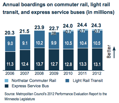 Annual boardings on commuter rail, light rail transit, and express service buses (in millions)