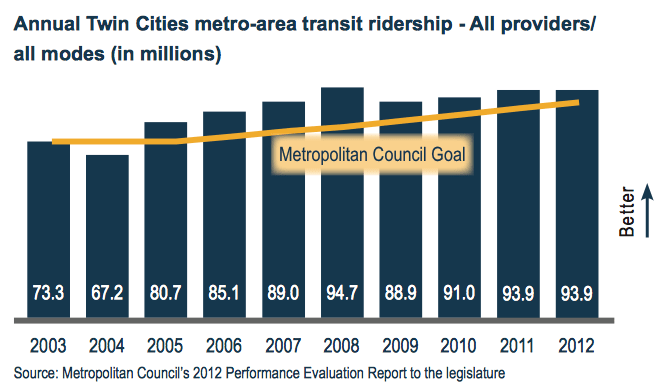 Annual Twin Cities metro-ara transit ridership - All providers / all modes (in millions)