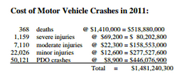 Statistics and Costs of 2011 Crashes