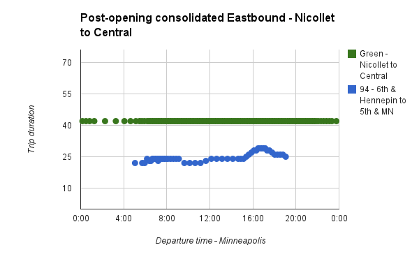 central-corridor-travel-times-eastbound-updated