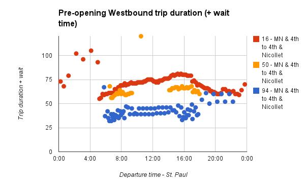 central-corridor-travel-wait-westbound