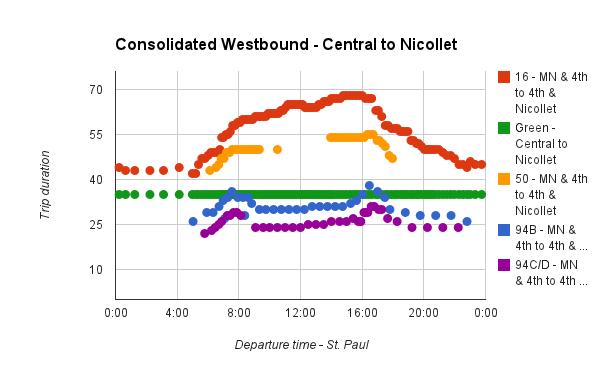 Central Corridor Westbound travel times