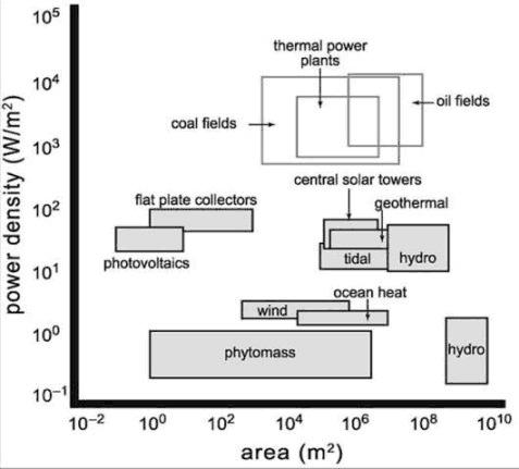 smil energy density graph
